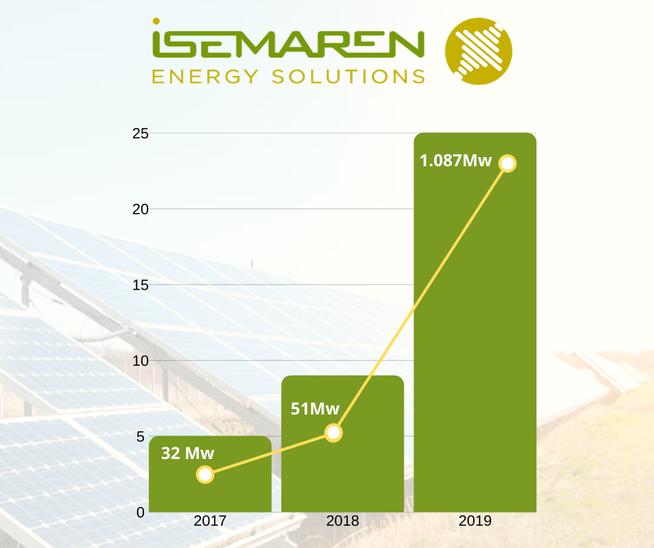 Isemaren Increased Its SCADA Project Portfolio By 178% During 2019